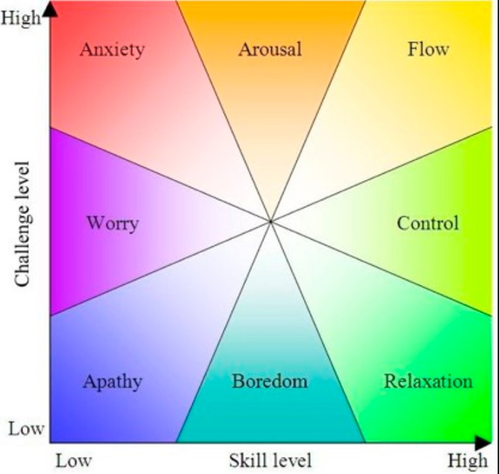 Activities & Flow diagram by Csikszentmihalyi