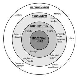 Brofenbrenner's Ecological Model (1979)