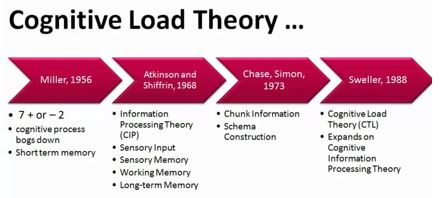 Cognitive Load Theory Archives