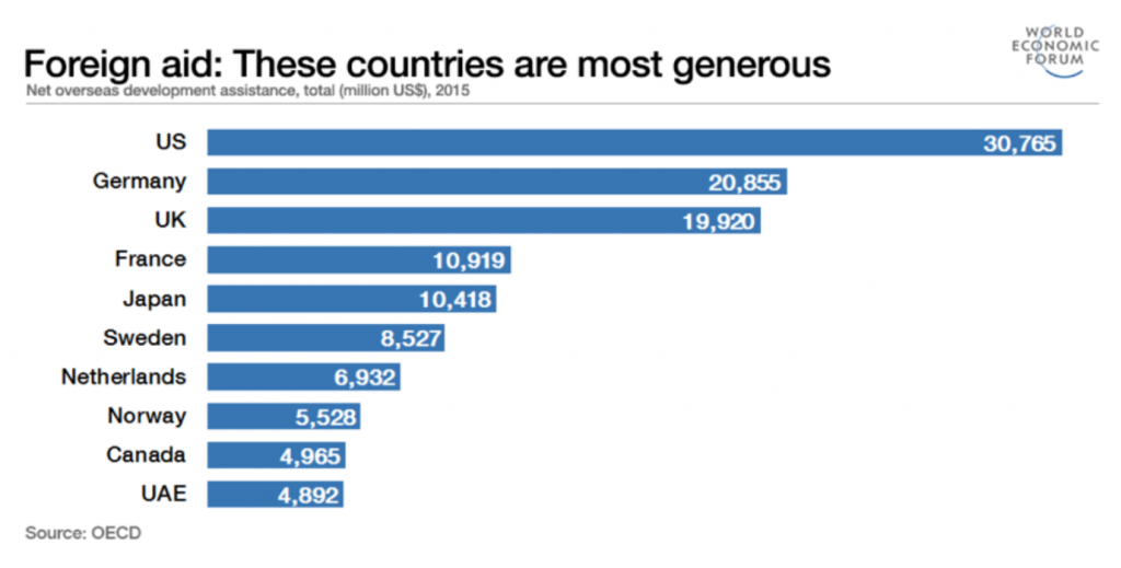 Foreign Aid Graph